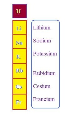 Periodic table alkali metals these elements all have a valence of 1 this makes them highly reactive since theyll do almost anything to lose that last electron so they urtaz Choice Image