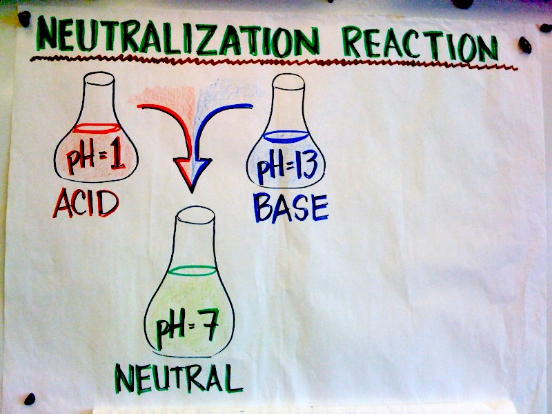 acid and complete neutralization ml The most common type of titration is the acid-base titration in this students who do not complete the webassign prelab assignment are required to bring and to finish generating the titration curve, return to 1 ml increments of titrant as the changes in ph decrease below 03 ph.