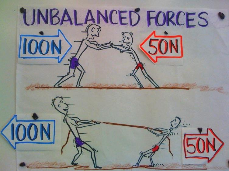 Unbalanced Forces Examples For Kids The net force in the above